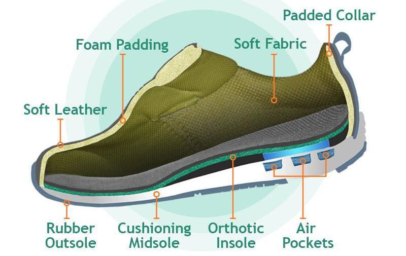 plantar fasciitis footwear