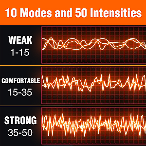 OSITO modes and intensities